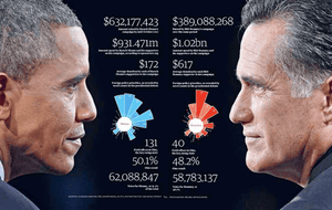 Facts are sacred: cost of the US election
