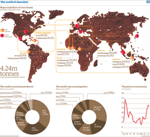 Facts are sacred: the world of chocolate imports and exports. Made out of chocolate
