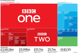 Facts are sacred: cost of the BBC