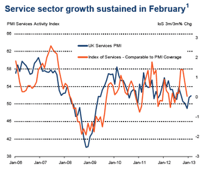 UK service sector PMI to February 2013