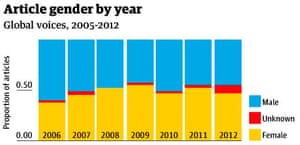 Article gender by year, global voices
