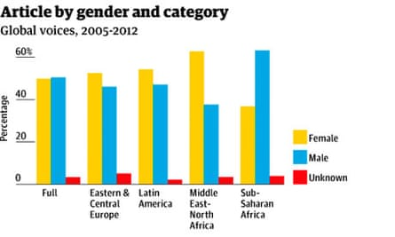 Article by gender and category, Global Voices graphic