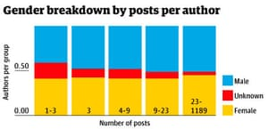 Gender breakdown by posts per author