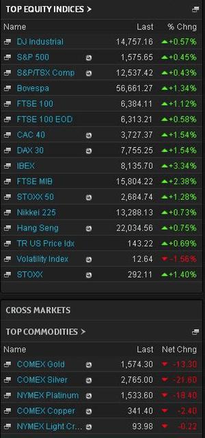 Financial markets, April 10th 2013