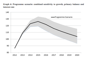 Cyprus programe: debt/GDP forecast