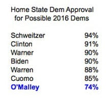 Dem Home Approval Ratings