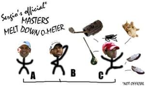 Sergio Garcia Masters Meltdown o'meter