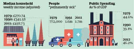 Thatcher people and spending graphic