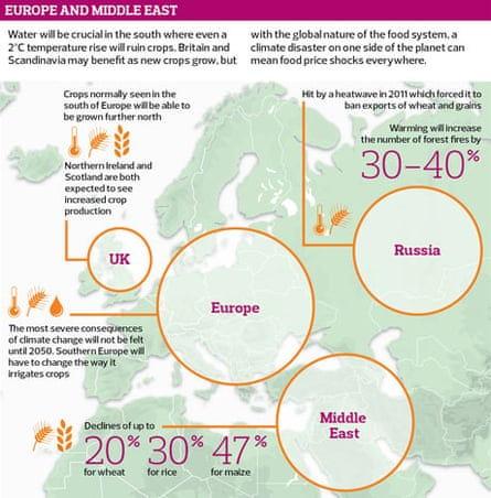 Impact of climate on food in Europe and the Middle East