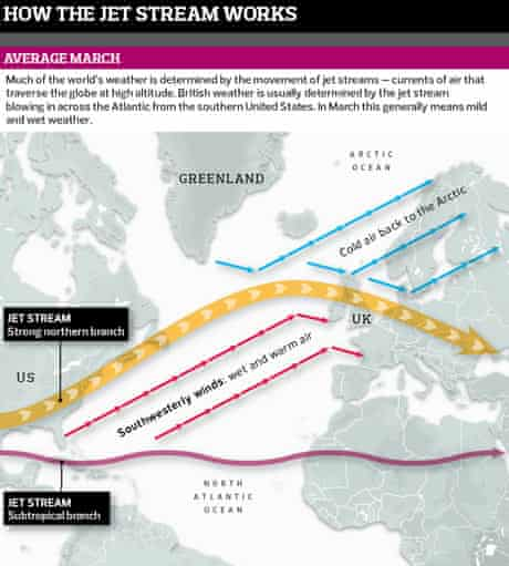 How the jet stream works 1
