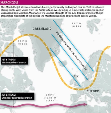 How the jet stream works - March 2013