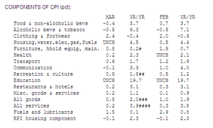 UK CPI inflation, March 2013