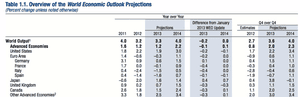Summary of IMF forecasts in the World Economic Outlook, April 2013