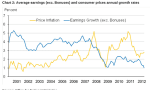 Average earnings vs inflation in the UK