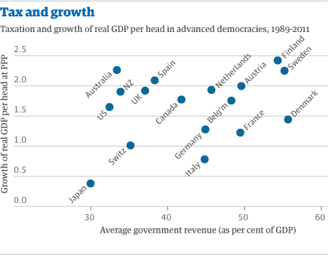 Tax and growth