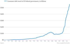 US Consumer Debt chart
