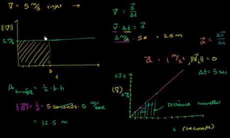 A tutorial from the Khan Academy website