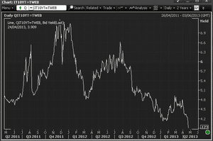 Italy's 10-year borrowing costs