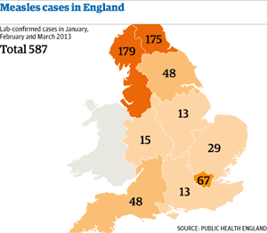 Measles cases in England