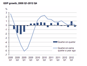 UK GDP since 2008