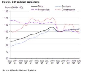 UK GDP - main components, Q1 2013