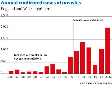Measles_confirmed_cases_Web