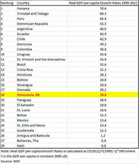 Venezuela GDP statistics
