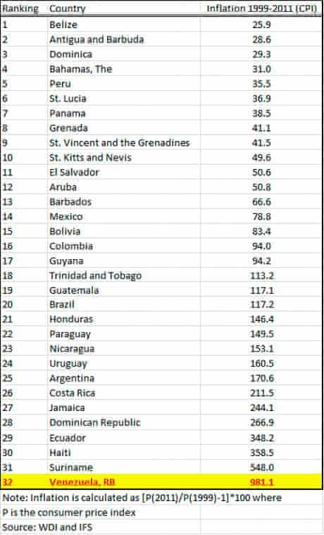 Venezuela inflation statistics