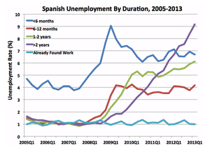 Spanish long-term joblessness