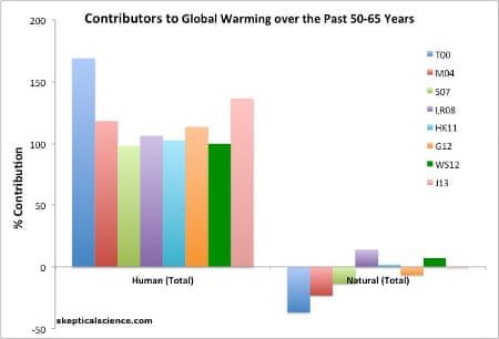 survey finds 97 climate science papers agree warming is man made dana nuccitelli environment the guardian
