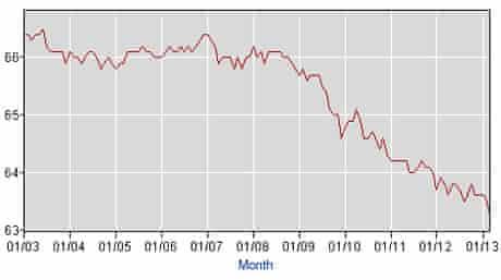 Laborforce participation rate