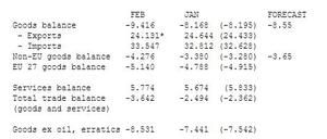 UK trade data to February 2013