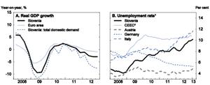 Slovenian GDP & unemployment rates