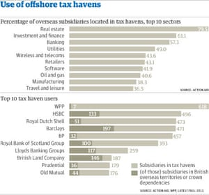 Use of offshore tax havens graphic