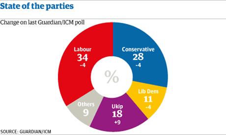 Guardian ICM poll May 2013