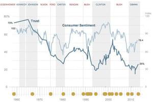 US consumer trust in government