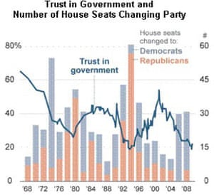US trust in government