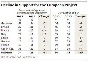 Decline in support for EU