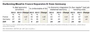 France's economic mood, 2013