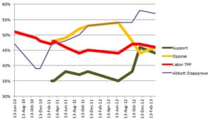Australian polling of the carbon price and Labor two-party preferred rating
