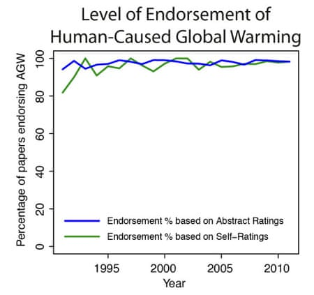 Survey Finds  Climate Science Papers Agree Warming Is Manmade  Survey Finds  Climate Science Papers Agree Warming Is Manmade  Dana  Nuccitelli  Environment  The Guardian