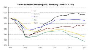 European GDP since 2008