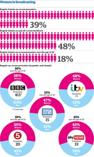 Women in broadcasting graphic
