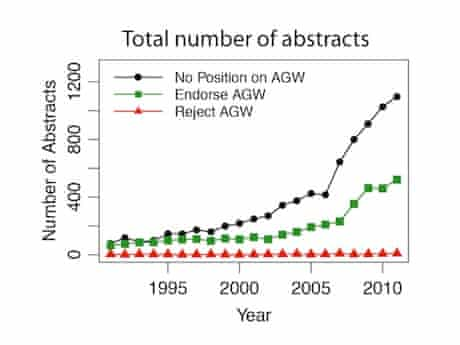 Graph showing tiny number of science papers which rejecthuman caused global warming