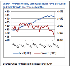 UK wage growth levels