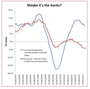 US/EU bank lending
