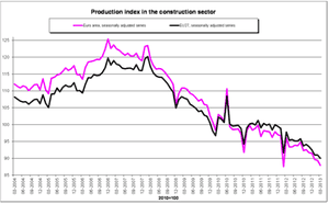 Eurozone construction data, to March 2013