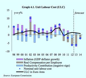 Greek labour costs, Troika assessment