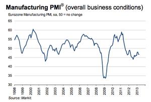 Eurozone manufacturing PMI, to April 2013