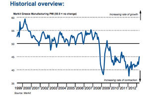 Greek manufacturing PMI to April 2013